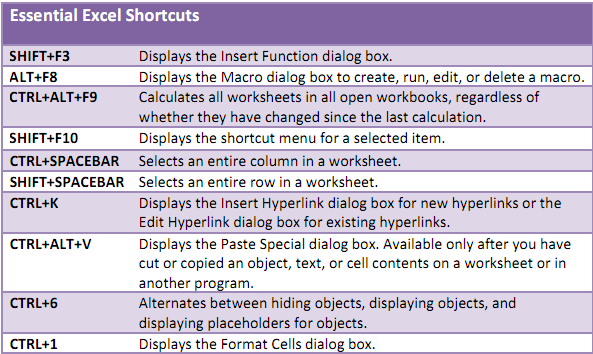 detailed excel keyboard shortcut cheatsheets
